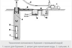 Схема колонкового бурения скважин