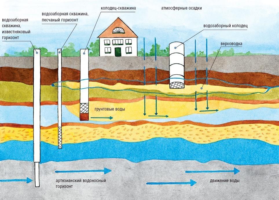 Классификация водозаборных скважин