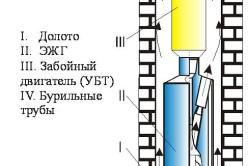 Схема буровой установки и движение жидкости