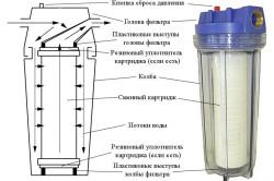 Картриджный фильтр механической очистки воды