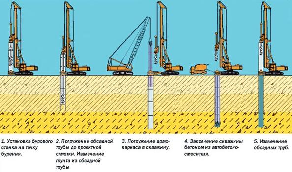 Схема бурения скважин под сваи