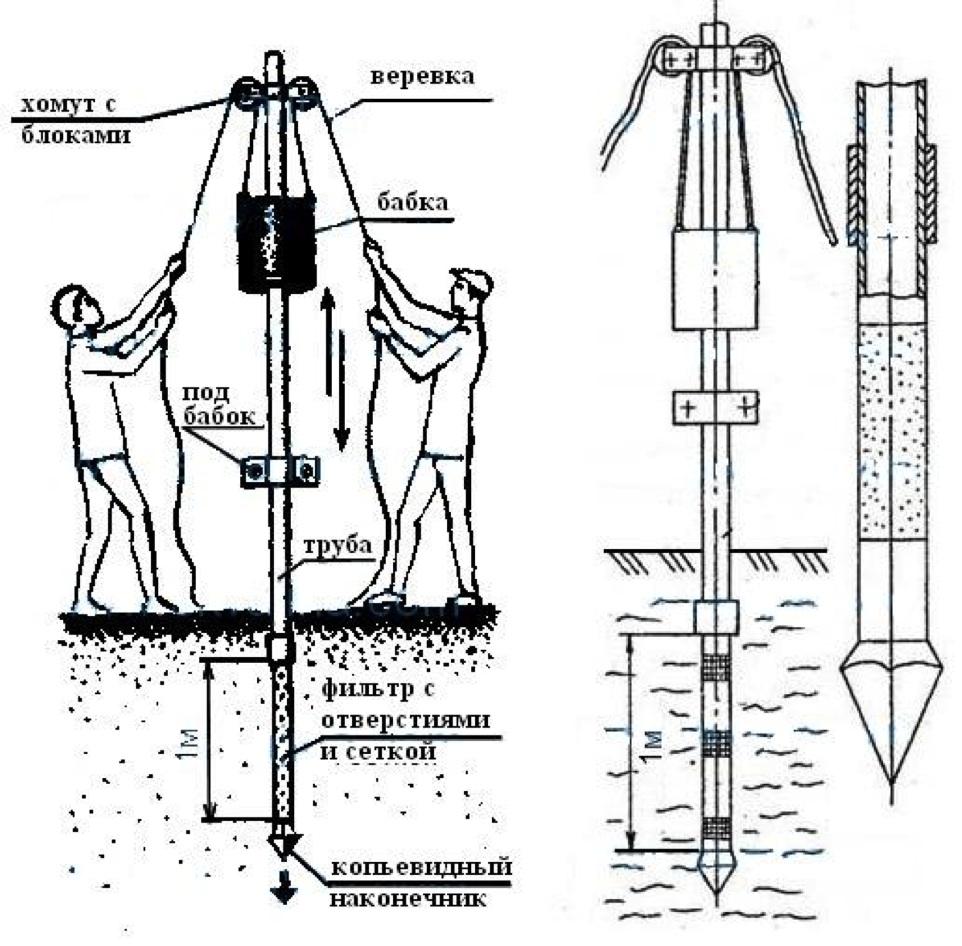 Как сделать своими руками скважину для воды