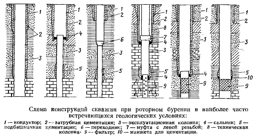 Схема конструкций скважин при