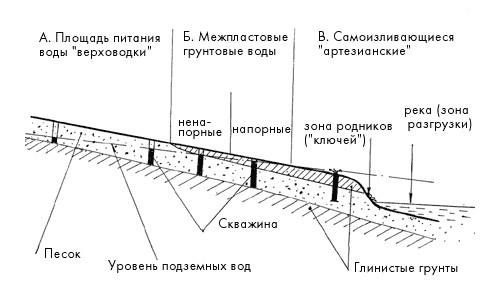 Схема основных типов грунтовых вод