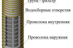 Схема устройства сетки скважины