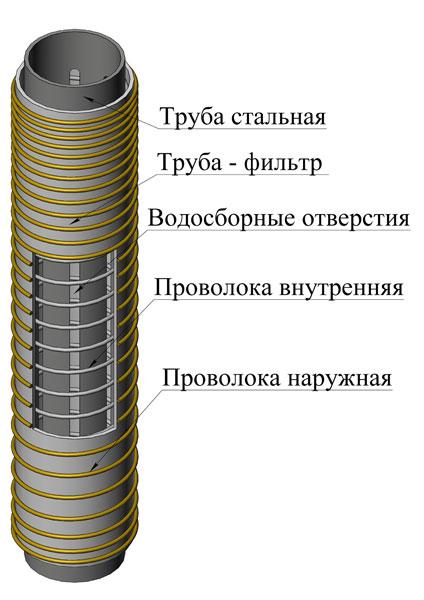 Фильтр для скважины пластиковая труба своими руками