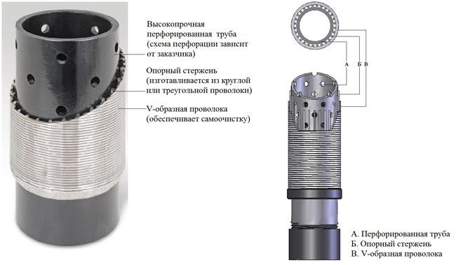 Схематическое строение скважинного фильтра