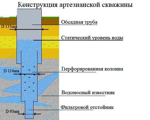Схема распределения диаметров