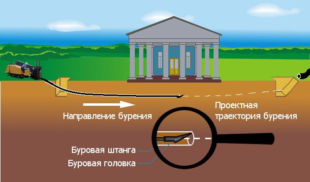 Схема проходки скважины