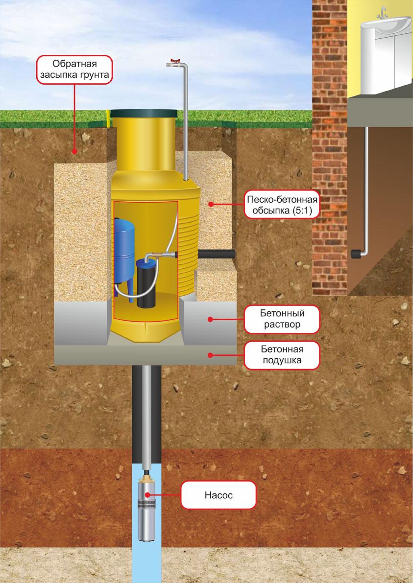 схема вибрационного насоса для чистки скважин