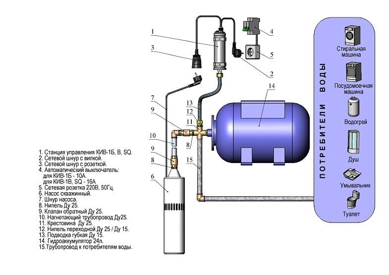 Схема подключения воды из