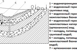 Схема залегания подземных вод