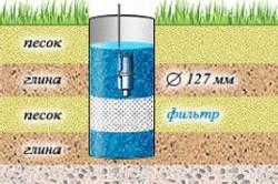 Схема скважины с фильтром
