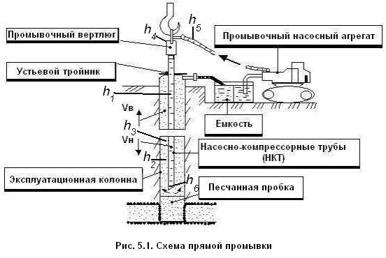 Промывки скважин схема