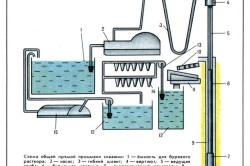 Схема общей прямой промывки скважин