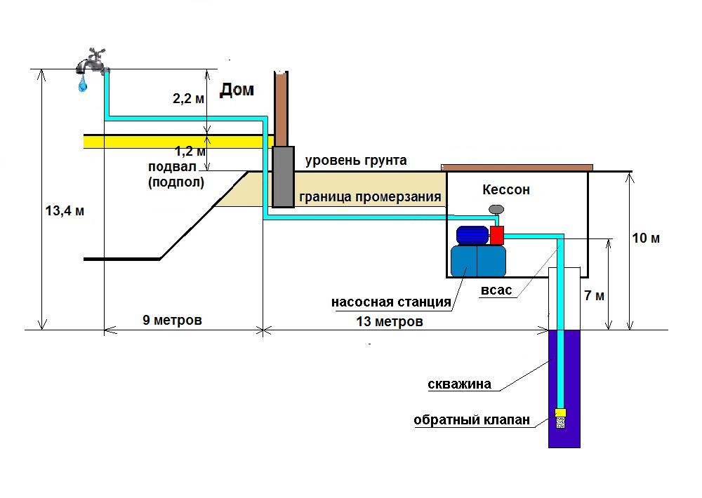 Схема источника водозабора.