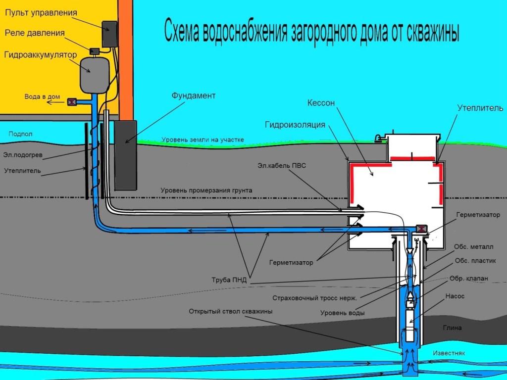 образец договора совместного использования скважины