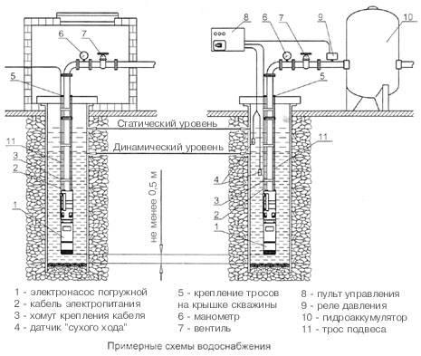 Схемы водопровода с глубинными