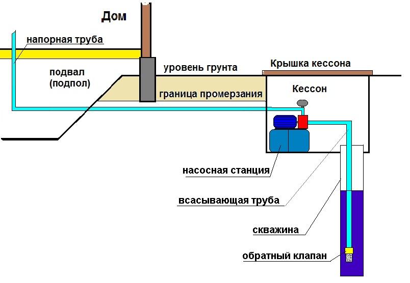 Схема обустройства кессона