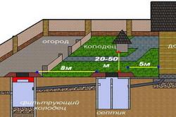 Схема расположения септика и колодца на участке