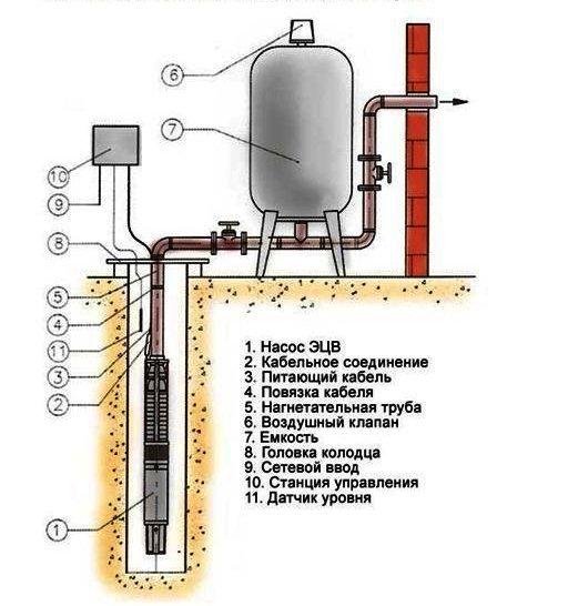 Схема установки глубинного