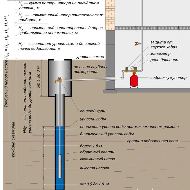 Схема установки скважинного