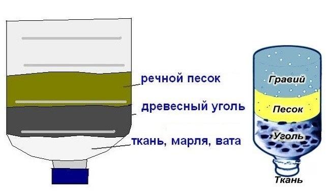 Как самому сделать фильтр для очистки воды