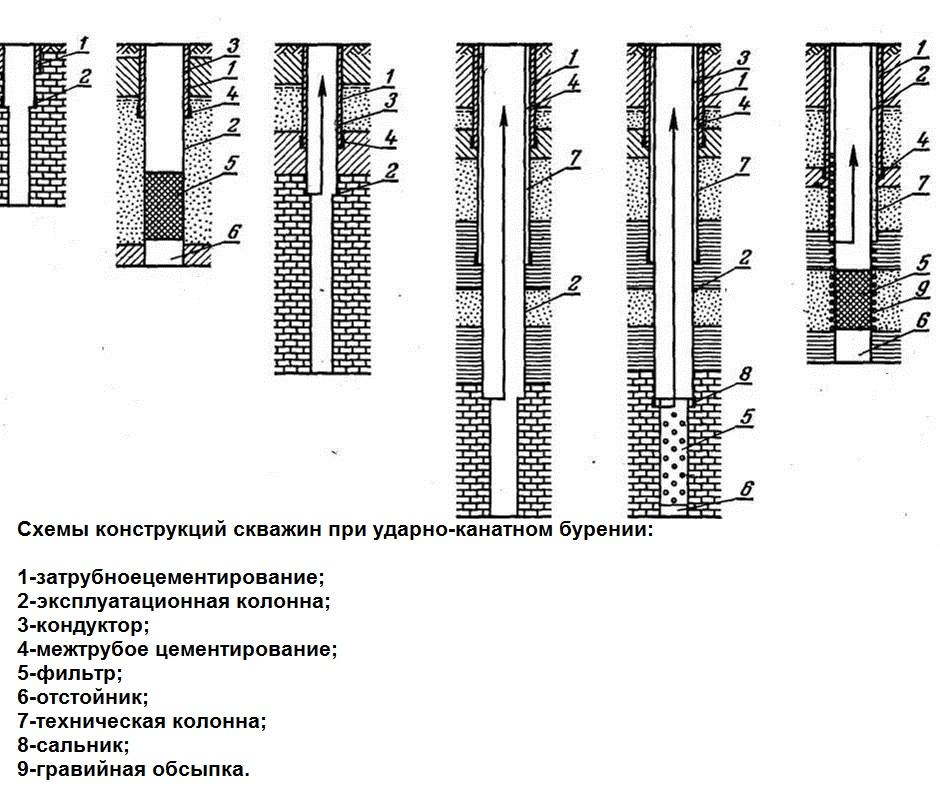 Схемы конструкций скважин при