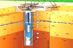 Схема типового обустройства и конструкции скважины