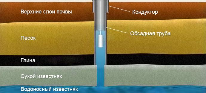 Схема артезианской скважины с