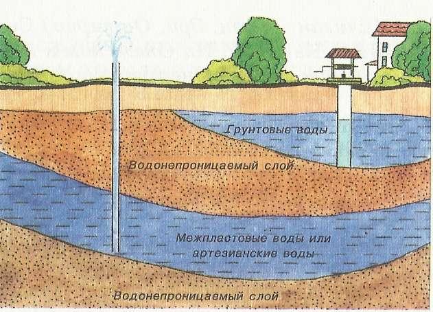 Схема расположения грунтовых