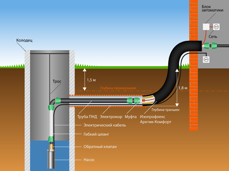 водоснабжения на даче