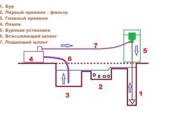 Краткая схема бурения скважин на воду с промывкой в мягких и средних породах