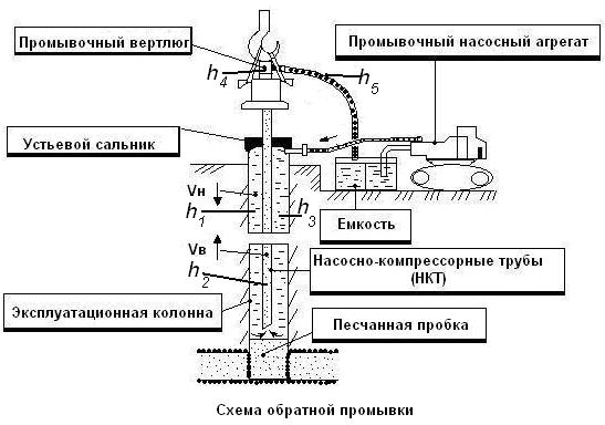 Схемы промывок скважины