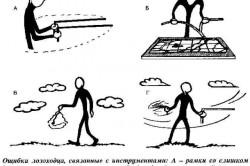 Ошибки лозоходца, связанные с инструментами