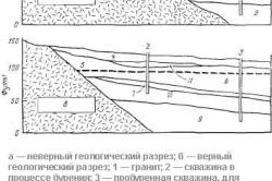 Построение геологических разрезов скважины