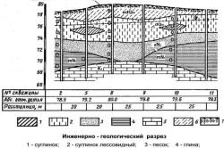 Схема инженерно-геологический разреза