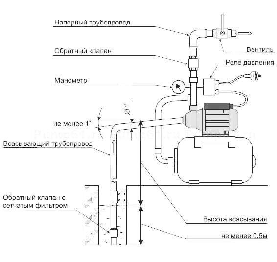 Схема монтажа скважинного