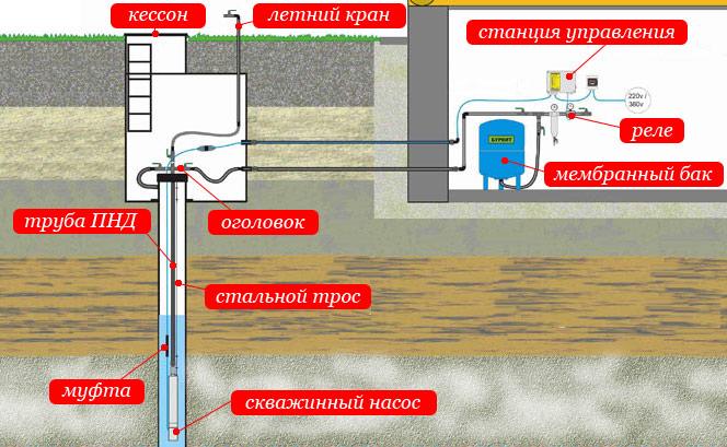 Схема обустройства скважины на воду
