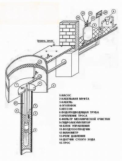Схема обустройства скважины на