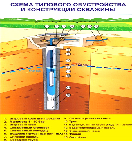 Схема обустройства скважины