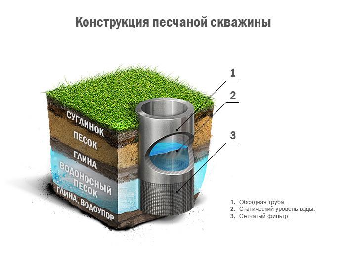 Схема песчаной скважины