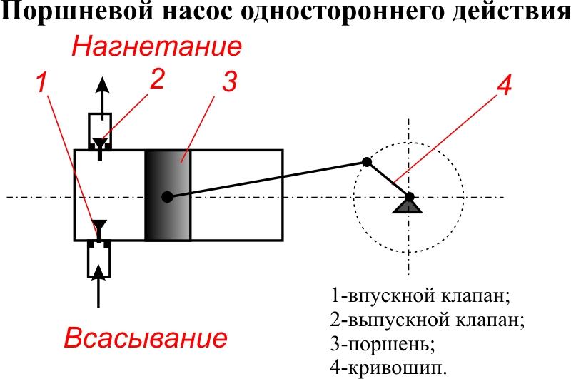 Схема поршневого насоса