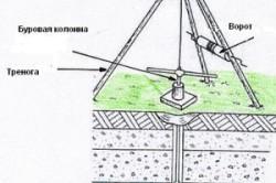Схема процесса бурения скважины