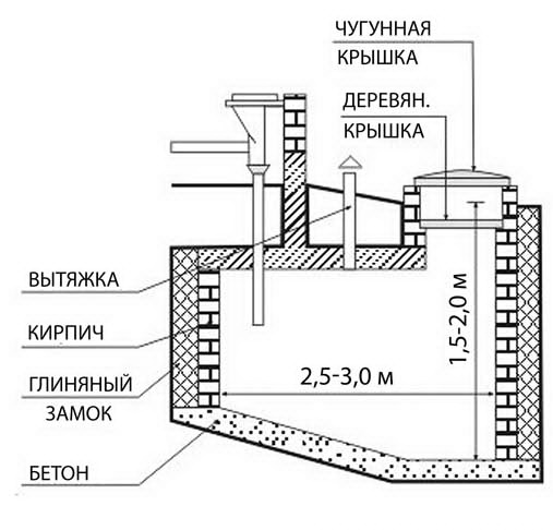 схемы выгребная яма