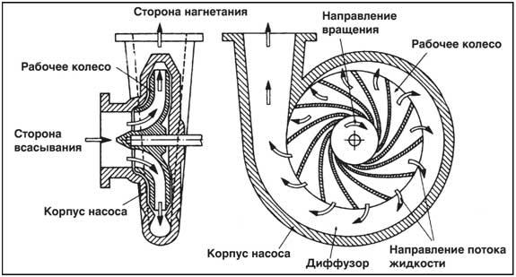 Схема рабчего колеса