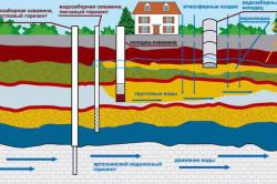 Схема разновидностей водозаборных скважин