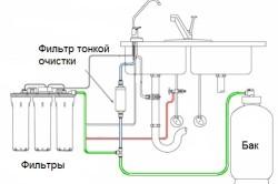 Схема системы очистки воды из скважины