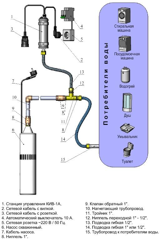 Схема скважинного насоса