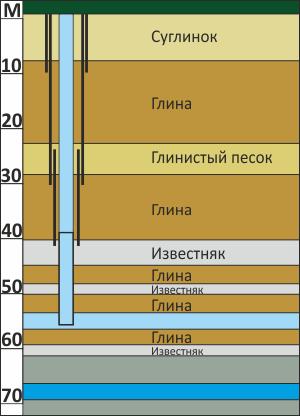 Схема скважины и ее глубина